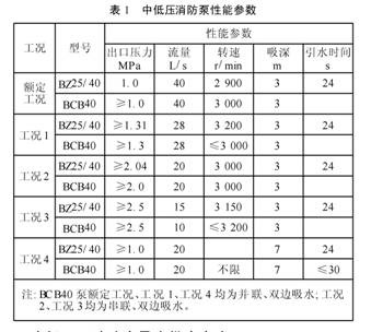 中低压消防泵性能参数
