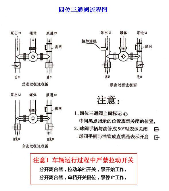 四位三通阀流程图